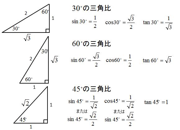 三角関数 - masatan engineer wiki : 名前 印刷 : 印刷